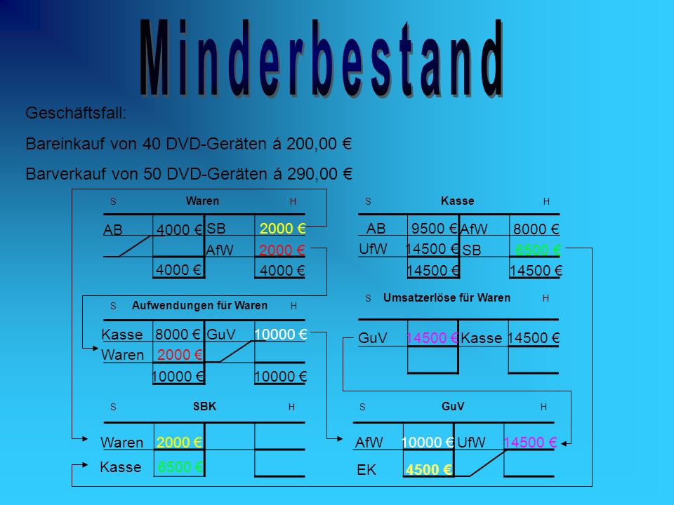 S Waren HS Kasse H S Aufwendungen für Waren H S SBK HS GuV H Geschäftsfall: Bareinkauf von 40 DVD-Geräten á 200,00 Barverkauf von 50 DVD-Geräten á 290