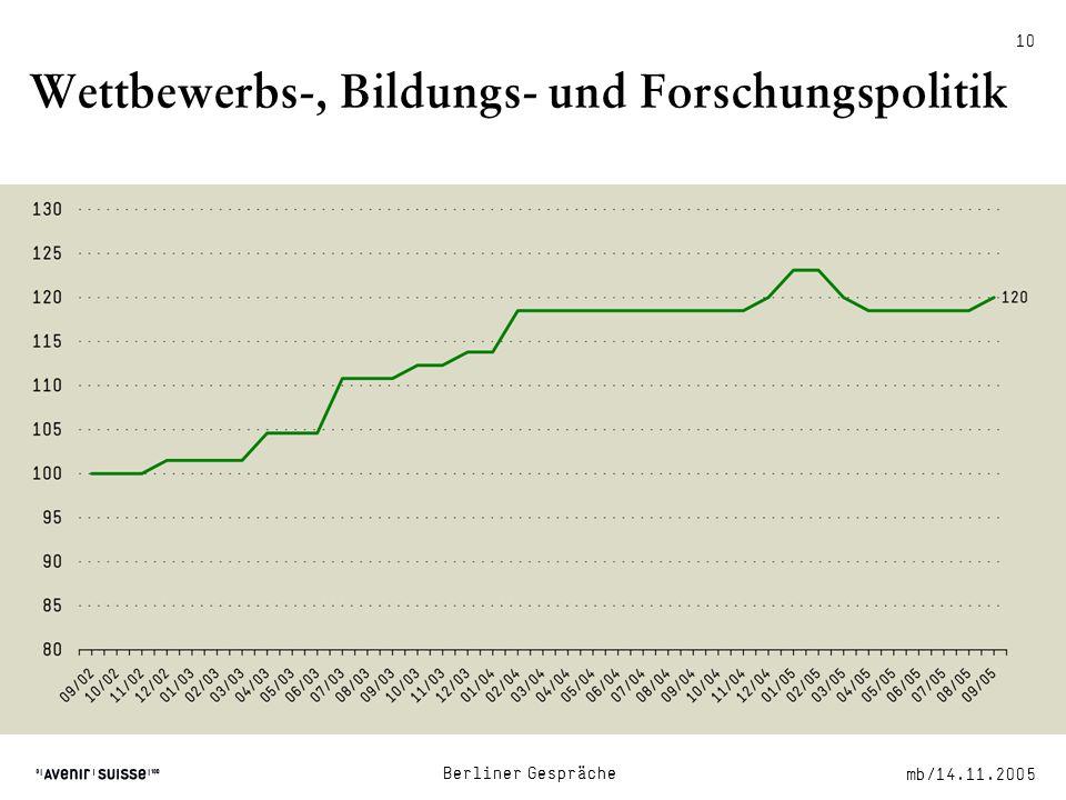 mb/14.11.2005 Berliner Gespräche 10 Wettbewerbs-, Bildungs- und Forschungspolitik Quellen: IWD, WKO, Avenir Suisse