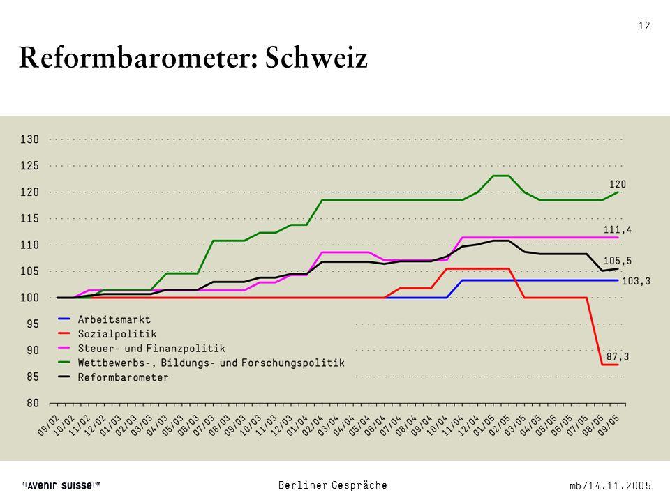 mb/14.11.2005 Berliner Gespräche 12 Reformbarometer: Schweiz