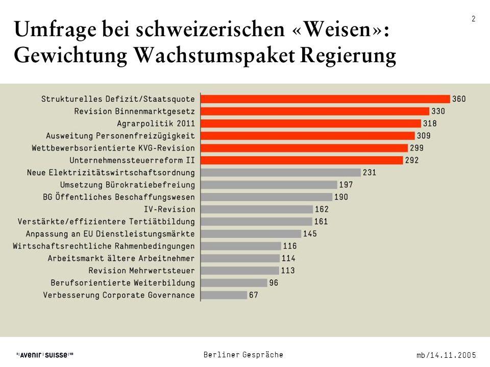 mb/14.11.2005 Berliner Gespräche 2 Umfrage bei schweizerischen «Weisen»: Gewichtung Wachstumspaket Regierung