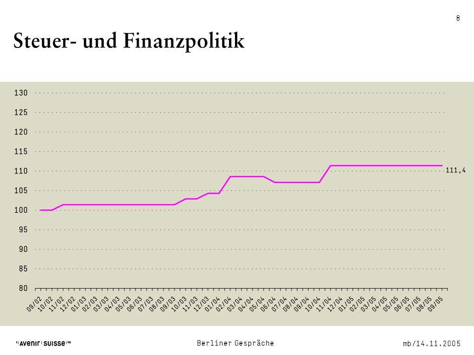 mb/14.11.2005 Berliner Gespräche 8 Steuer- und Finanzpolitik Quellen: IWD, WKO, Avenir Suisse