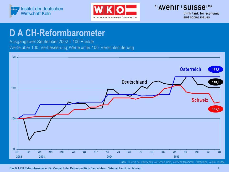 Das D A CH-Reformbarometer: Ein Vergleich der Reformpolitik in Deutschland, Österreich und der Schweiz6 D A CH-Reformbarometer Ausgangswert September 2002 = 100 Punkte Werte über 100: Verbesserung; Werte unter 100: Verschlechterung Quelle: Institut der deutschen Wirtschaft Köln, Wirtschaftskammer Österreich, Avenir Suisse 90 100 110 120 SepNovJanMrzMaiJulSepNovJanMrzMaiJulSepNovJanMrzMaiJulSep 2002200320042005 110,9 Deutschland 113,7 Österreich 105,5 Schweiz