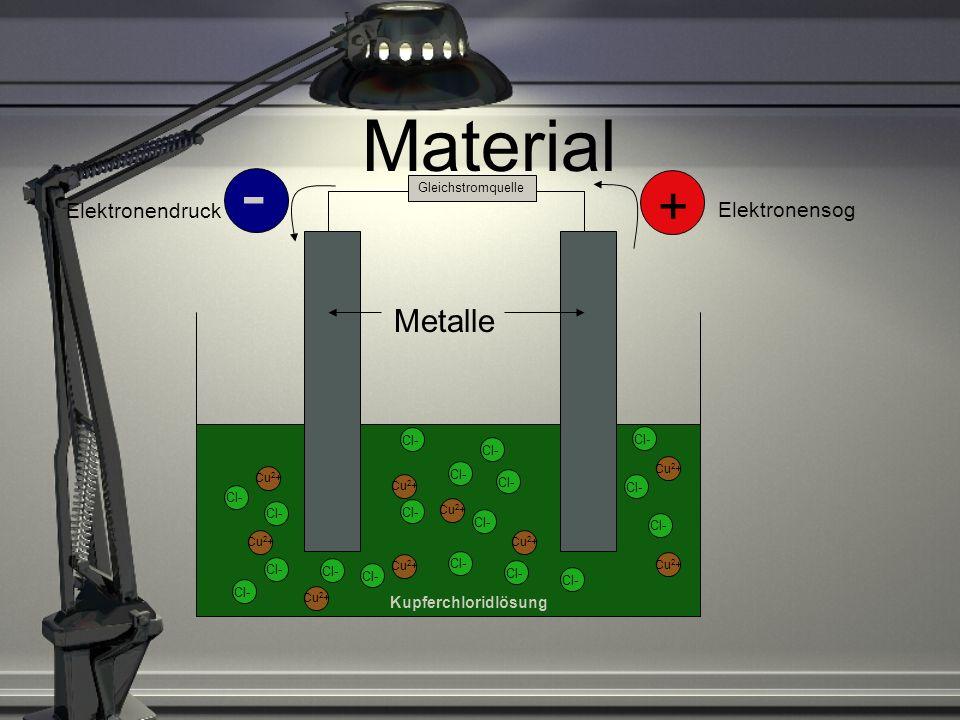 Gleichstromquelle Cu 2 + Cl- Kupferchloridlösung Material Metalle + - Elektronensog Elektronendruck