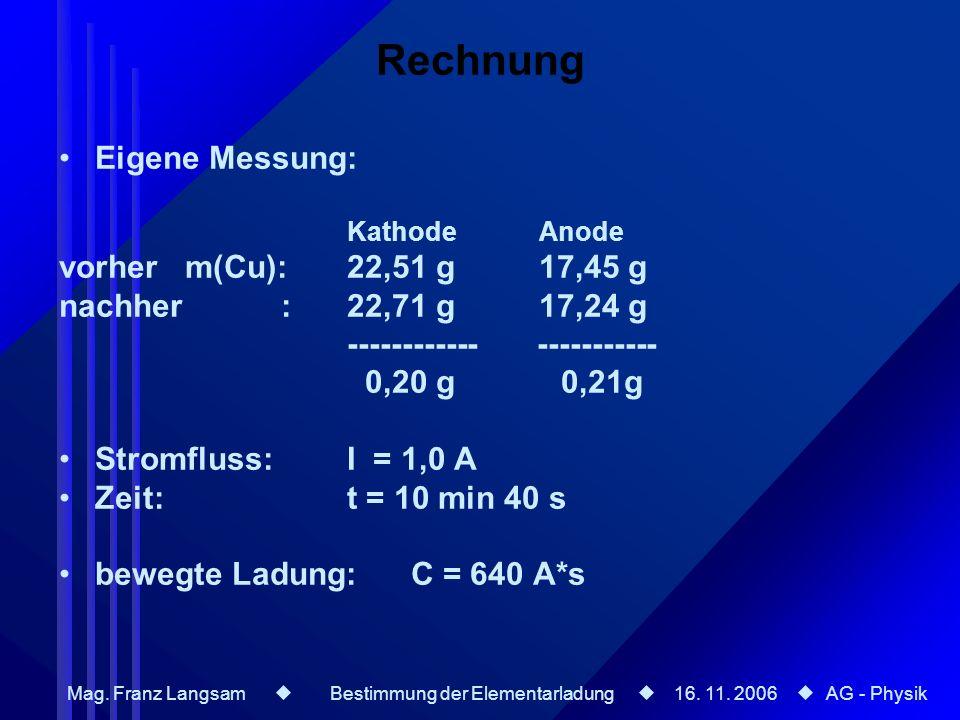 Mag. Franz Langsam Bestimmung der Elementarladung 16. 11. 2006 AG - Physik Eigene Messung: Kathode Anode vorher m(Cu): 22,51 g 17,45 g nachher : 22,71