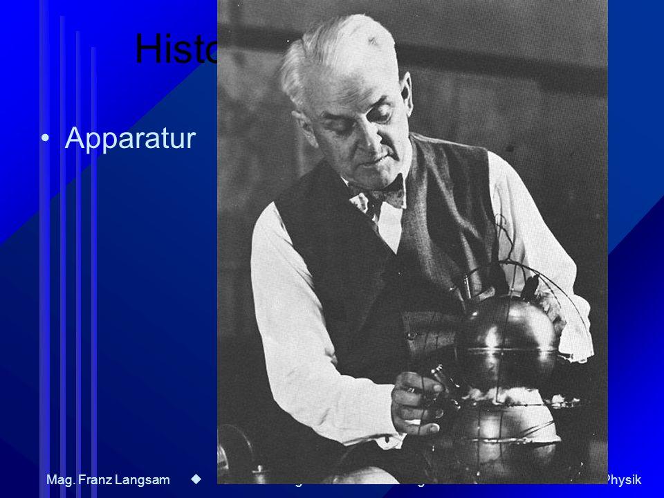 Mag. Franz Langsam Bestimmung der Elementarladung 16. 11. 2006 AG - Physik Historischer Überblick Apparatur