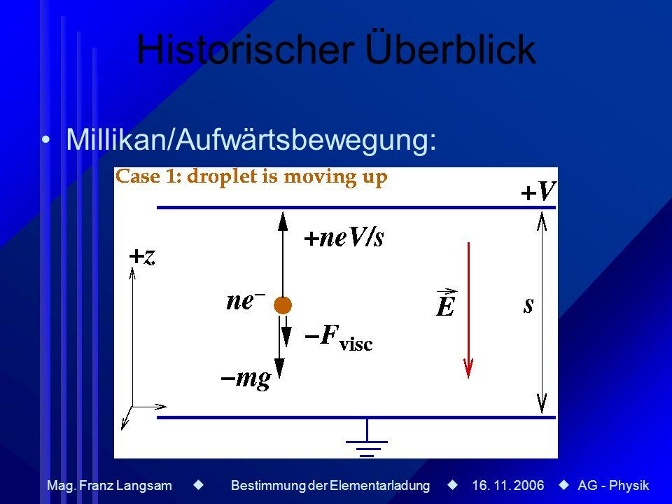 Mag. Franz Langsam Bestimmung der Elementarladung 16. 11. 2006 AG - Physik Historischer Überblick Millikan/Aufwärtsbewegung: