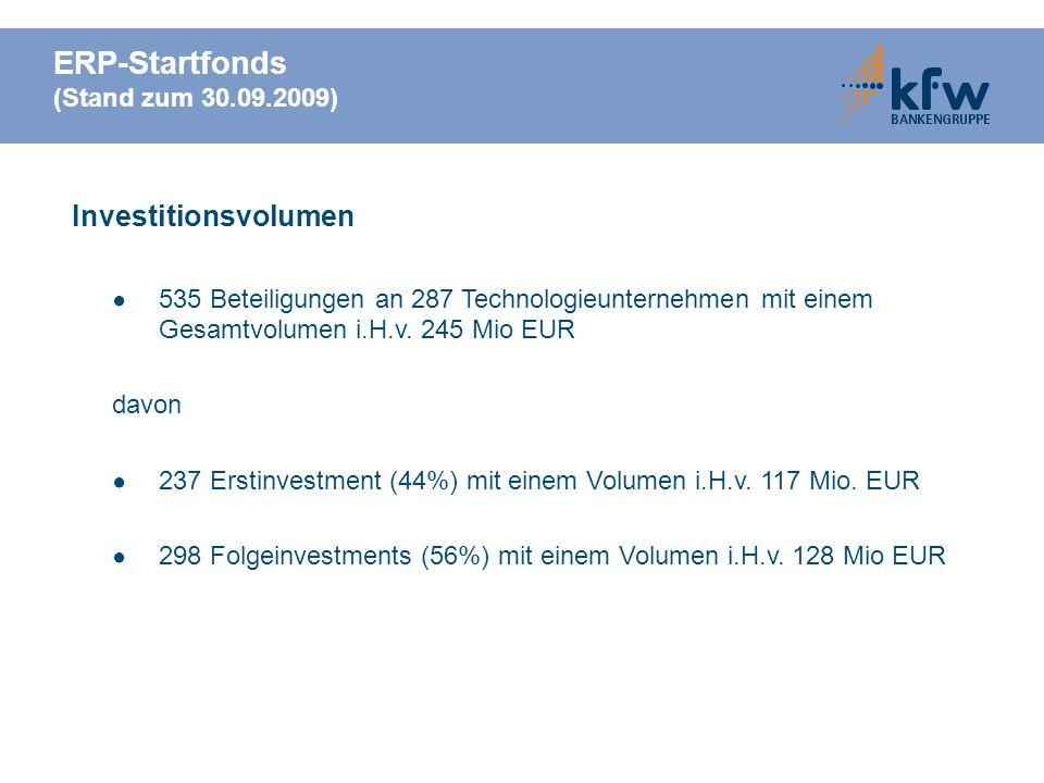 ERP-Startfonds (Stand zum 30.09.2009) Investitionsvolumen 535 Beteiligungen an 287 Technologieunternehmen mit einem Gesamtvolumen i.H.v. 245 Mio EUR d