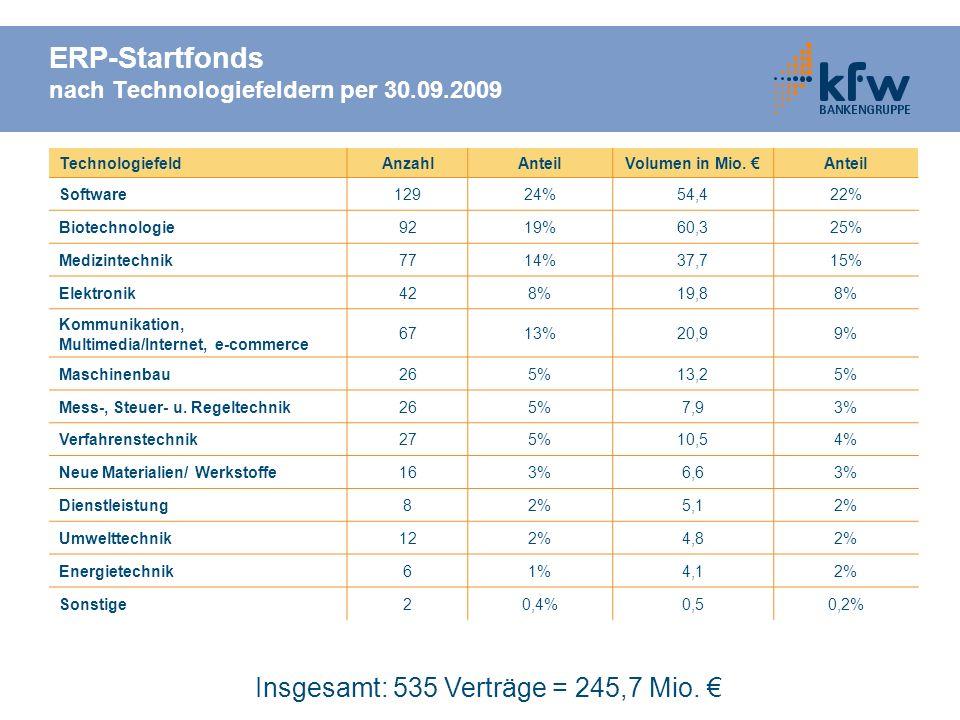 ERP-Startfonds nach Technologiefeldern per 30.09.2009 TechnologiefeldAnzahlAnteilVolumen in Mio. Anteil Software12924%54,422% Biotechnologie9219%60,32