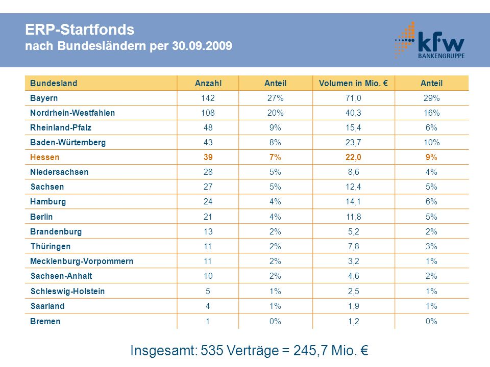 ERP-Startfonds nach Bundesländern per 30.09.2009 BundeslandAnzahlAnteilVolumen in Mio. Anteil Bayern14227%71,029% Nordrhein-Westfahlen10820%40,316% Rh