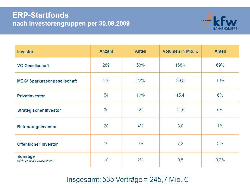 ERP-Startfonds nach Investorengruppen per 30.09.2009 Investor AnzahlAnteilVolumen in Mio. Anteil VC-Gesellschaft 28953%168,469% MBG/ Sparkassengesells