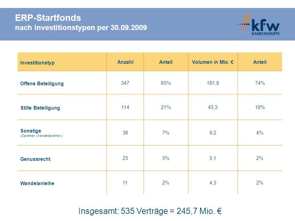 ERP-Startfonds nach Investitionstypen per 30.09.2009 Investitionstyp AnzahlAnteilVolumen in Mio. Anteil Offene Beteiligung 34765%181,874% Stille Betei