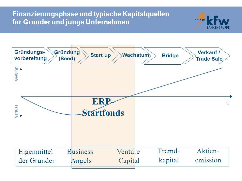ERP- Startfonds Finanzierungsphase und typische Kapitalquellen für Gründer und junge Unternehmen Gründungs- vorbereitung Gründung (Seed) Start upWachs