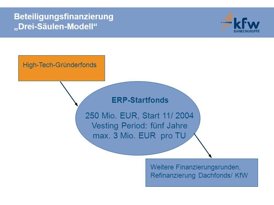 Beteiligungsfinanzierung Drei-Säulen-Modell ERP-Startfonds 250 Mio. EUR, Start 11/ 2004 Vesting Period: fünf Jahre max. 3 Mio. EUR pro TU High-Tech-Gr