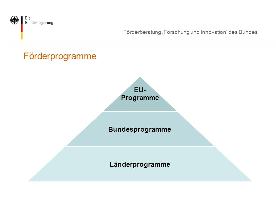 Förderberatung Forschung und Innovation des Bundes Förderprogramme EU- Programme Bundesprogramme Länderprogramme