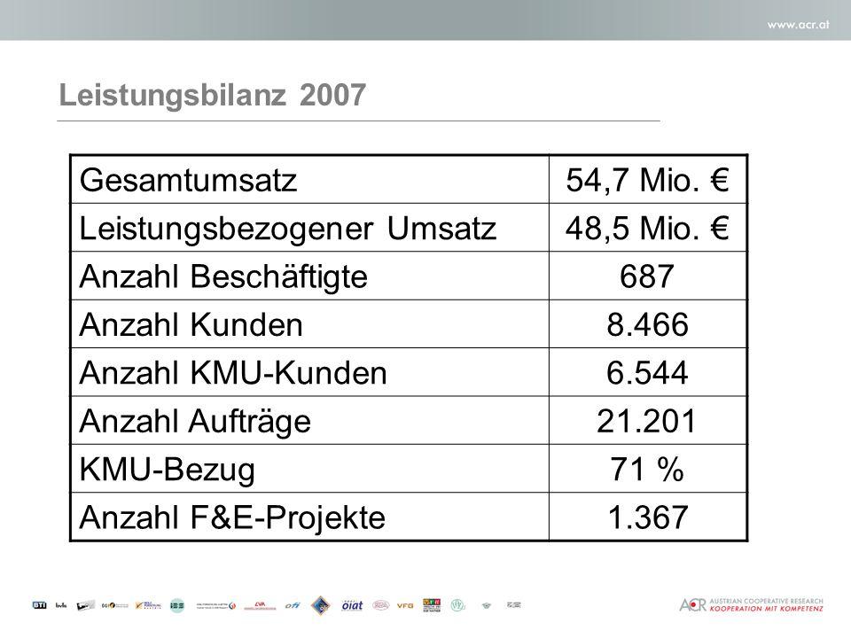 Leistungsbilanz 2007 Gesamtumsatz54,7 Mio. Leistungsbezogener Umsatz48,5 Mio.