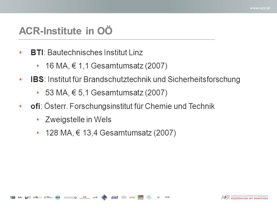 ACR-Institute in OÖ BTI: Bautechnisches Institut Linz 16 MA, 1,1 Gesamtumsatz (2007) IBS: Institut für Brandschutztechnik und Sicherheitsforschung 53 MA, 5,1 Gesamtumsatz (2007) ofi: Österr.