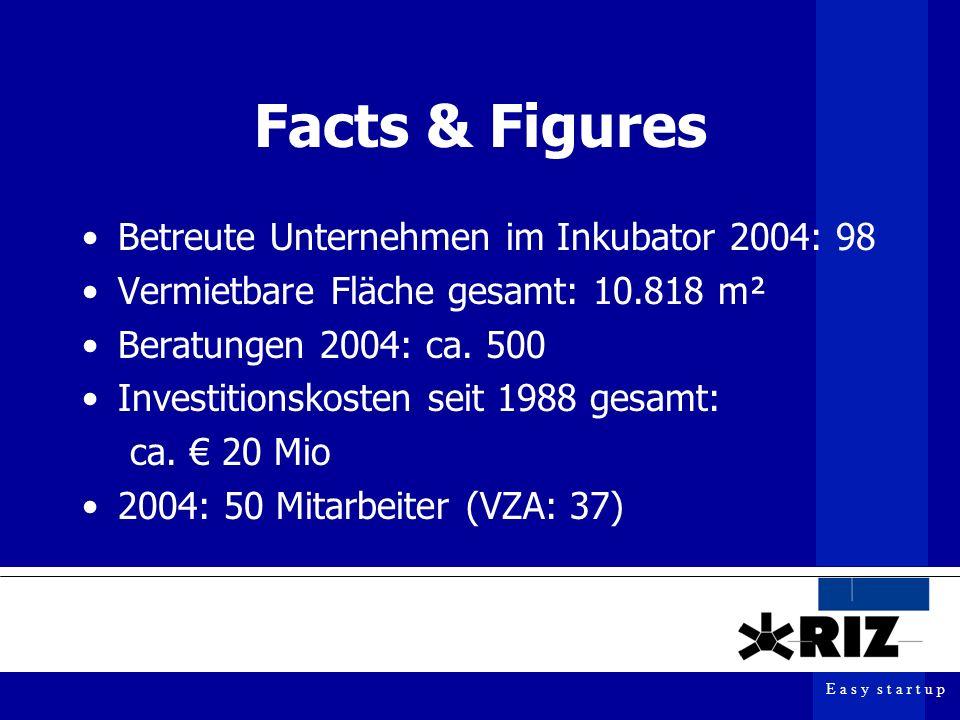 E a s y s t a r t u p Facts & Figures Betreute Unternehmen im Inkubator 2004: 98 Vermietbare Fläche gesamt: 10.818 m² Beratungen 2004: ca.