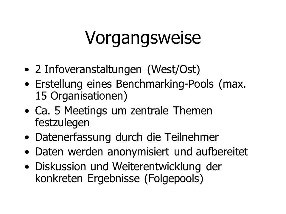 Vorgangsweise 2 Infoveranstaltungen (West/Ost) Erstellung eines Benchmarking-Pools (max. 15 Organisationen) Ca. 5 Meetings um zentrale Themen festzule