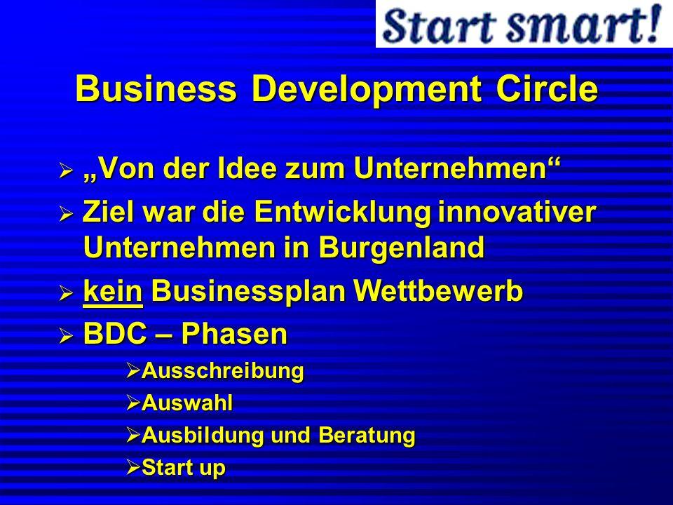 Business Development Circle Von der Idee zum Unternehmen Von der Idee zum Unternehmen Ziel war die Entwicklung innovativer Unternehmen in Burgenland Z