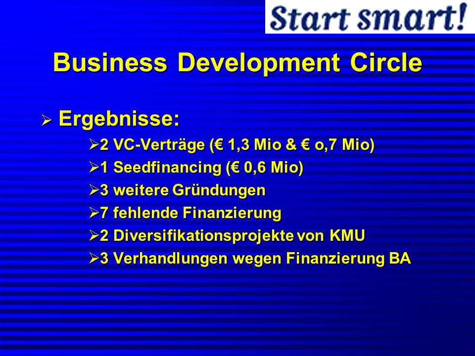 Business Development Circle Ergebnisse: Ergebnisse: 2 VC-Verträge ( 1,3 Mio & o,7 Mio) 2 VC-Verträge ( 1,3 Mio & o,7 Mio) 1 Seedfinancing ( 0,6 Mio) 1