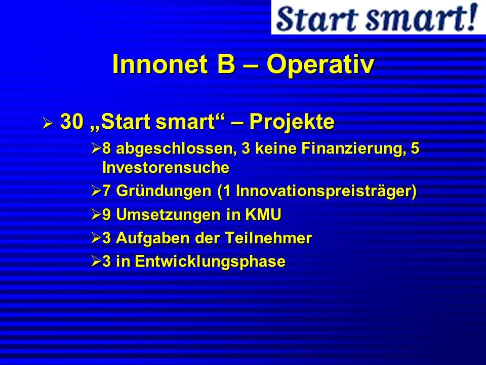 Innonet B – Operativ 30 Start smart – Projekte 30 Start smart – Projekte 8 abgeschlossen, 3 keine Finanzierung, 5 Investorensuche 8 abgeschlossen, 3 k