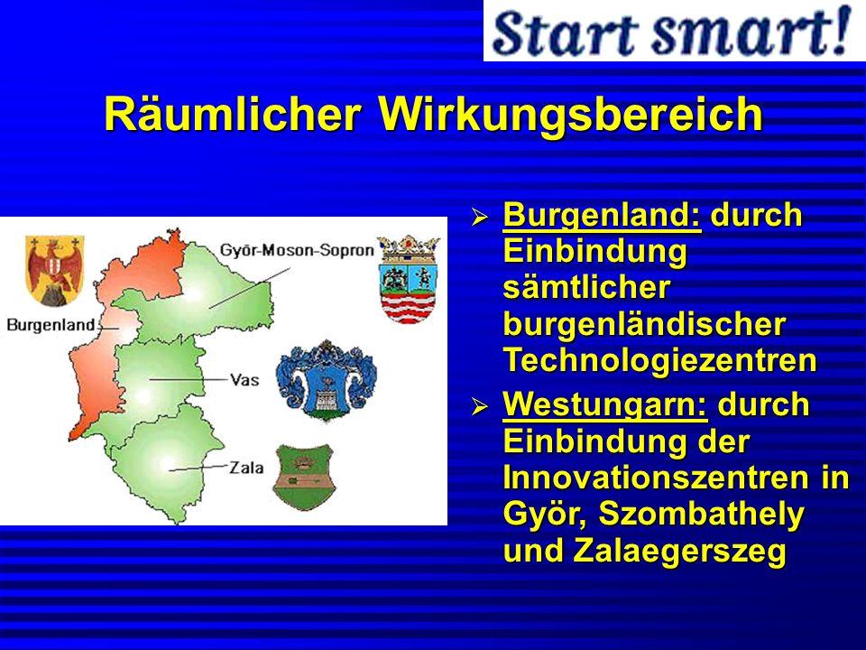 Räumlicher Wirkungsbereich Burgenland: durch Einbindung sämtlicher burgenländischer Technologiezentren Burgenland: durch Einbindung sämtlicher burgenl