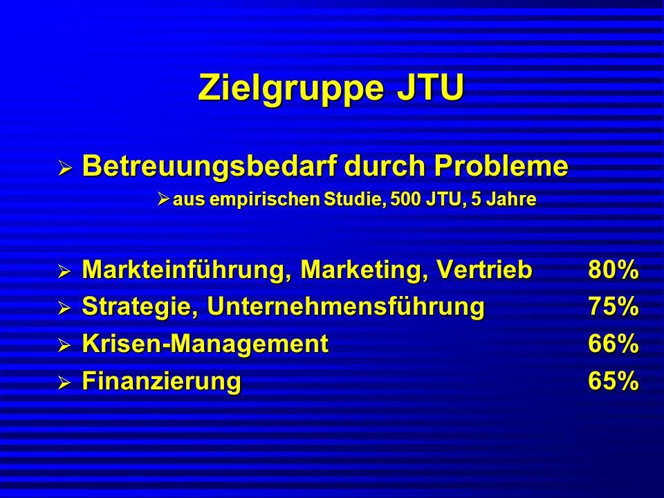 Zielgruppe JTU Zusammenfassung: Zusammenfassung: Risiko-Abfederung Risiko-Abfederung Training, Coaching, mit-unternehmen Training, Coaching, mit-unternehmen Markteinführung, Marketing, Vertrieb Markteinführung, Marketing, Vertrieb Strategie, Unternehmensführung Strategie, Unternehmensführung Krisen-Management (intensives Coaching) Krisen-Management (intensives Coaching) Finanzierung (PE, VC, BA) Finanzierung (PE, VC, BA) Erfahrungen, Know-how, Kontakte Erfahrungen, Know-how, Kontakte