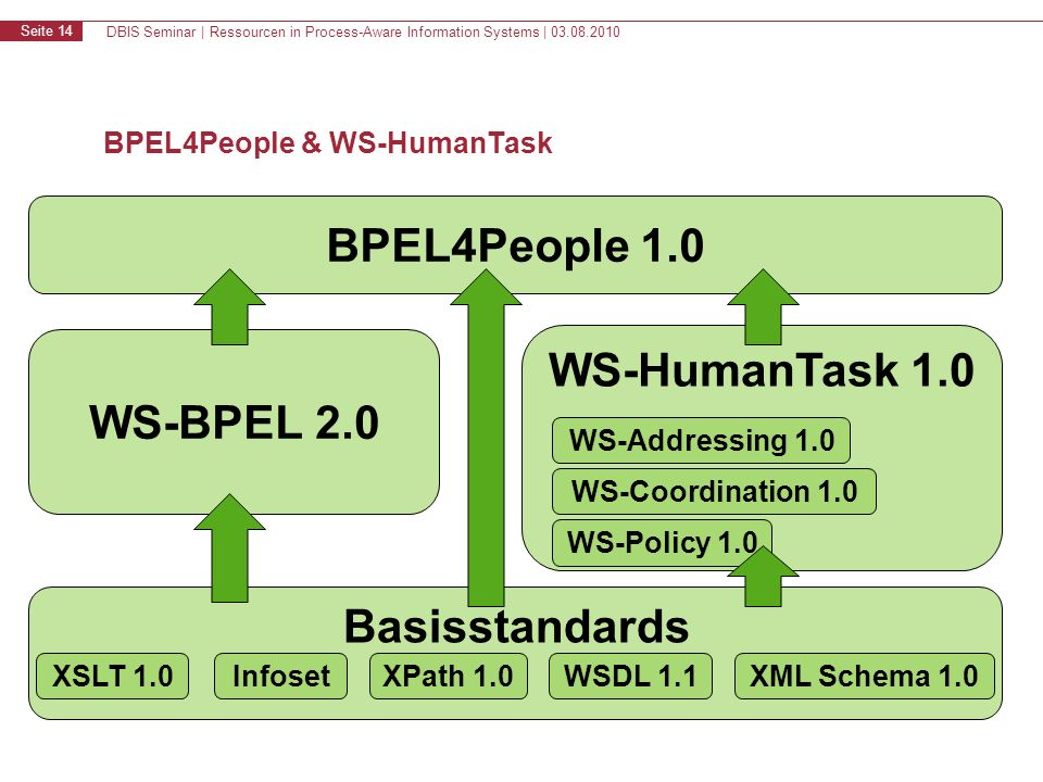 DBIS Seminar | Ressourcen in Process-Aware Information Systems | 03.08.2010 Seite 14 BPEL4People & WS-HumanTask BPEL4People 1.0 WS-BPEL 2.0 WS-HumanTask 1.0 Basisstandards XSLT 1.0XPath 1.0WSDL 1.1XML Schema 1.0Infoset WS-Addressing 1.0 WS-Coordination 1.0 WS-Policy 1.0