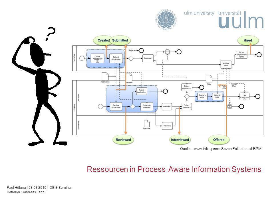 Ressourcen in Process-Aware Information Systems Paul Hübner | 03.08.2010 | DBIS Seminar Betreuer : Andreas Lanz Quelle : www.infoq.com Seven Fallacies of BPM