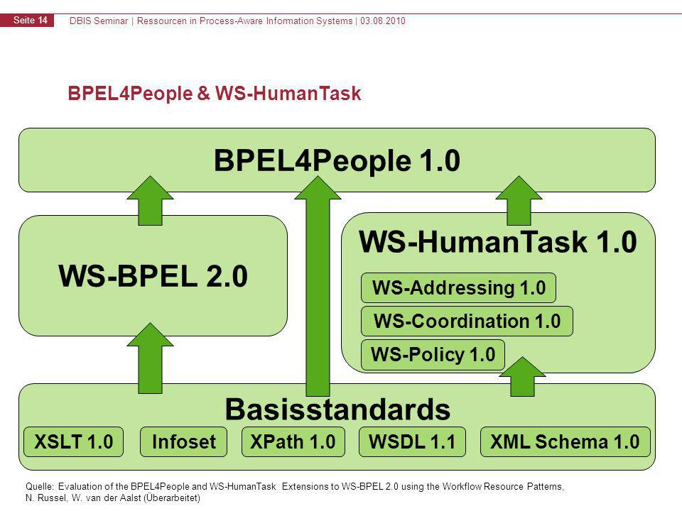 DBIS Seminar | Ressourcen in Process-Aware Information Systems | 03.08.2010 Seite 14 BPEL4People & WS-HumanTask BPEL4People 1.0 WS-BPEL 2.0 WS-HumanTask 1.0 Basisstandards XSLT 1.0XPath 1.0WSDL 1.1XML Schema 1.0Infoset WS-Addressing 1.0 WS-Coordination 1.0 WS-Policy 1.0 Quelle: Evaluation of the BPEL4People and WS-HumanTask Extensions to WS-BPEL 2.0 using the Workflow Resource Patterns, N.