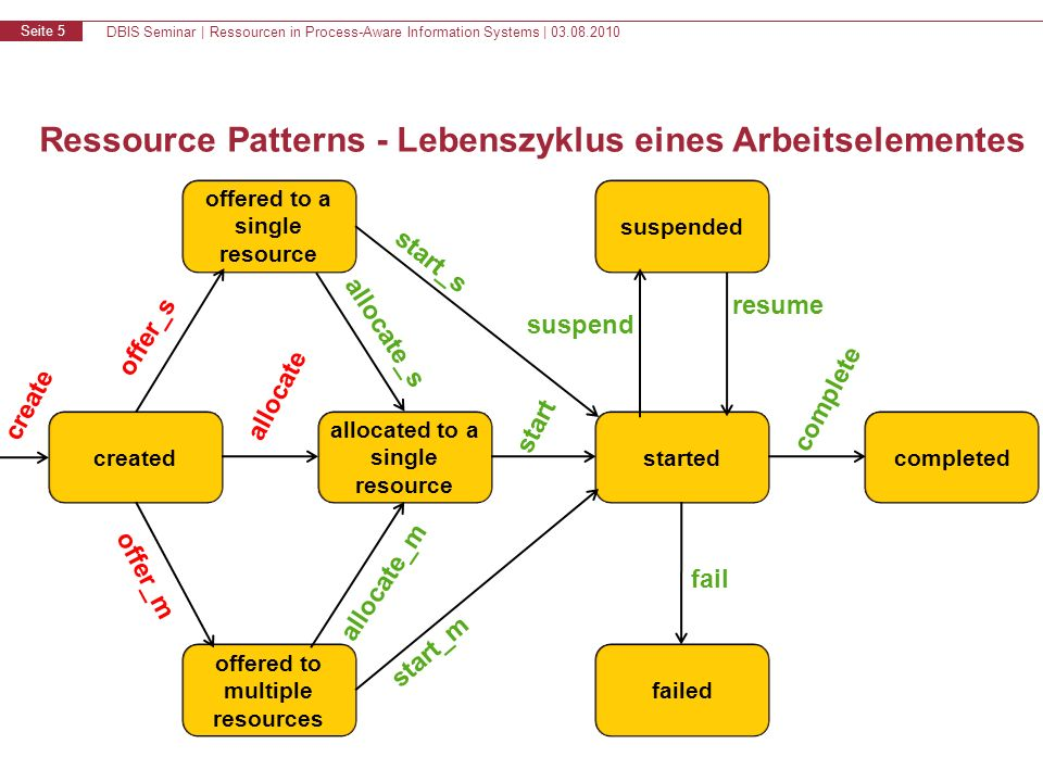 DBIS Seminar | Ressourcen in Process-Aware Information Systems | Seite 5 Ressource Patterns - Lebenszyklus eines Arbeitselementes created offered to multiple resources allocated to a single resource failed started offered to a single resource suspended completed create offer_s offer_m allocate start allocate_s allocate_m start_m start_s complete fail resume suspend