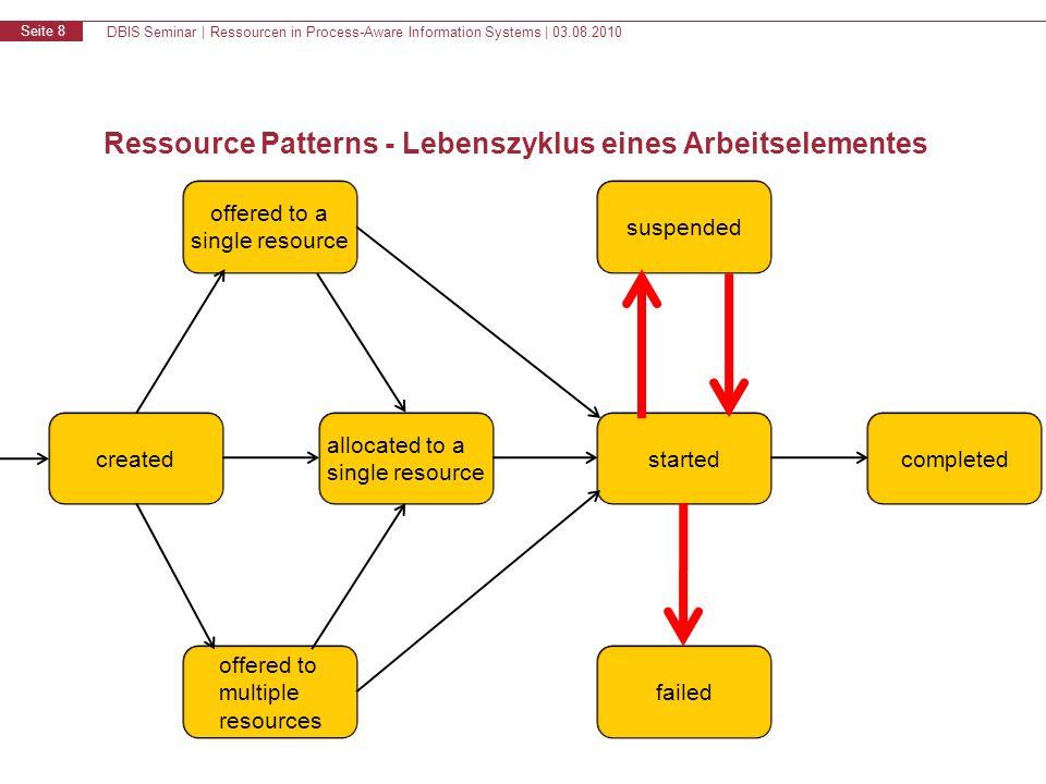 DBIS Seminar | Ressourcen in Process-Aware Information Systems | 03.08.2010 Seite 9 TODO: Auto-Start-, Visibility-, Multiple Ressource Pattterns Was gibts denn da sonst noch !.