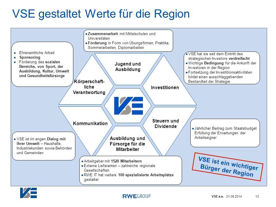 VSE a.s. 21.05.201413 VSE gestaltet Werte für die Region Jugend und Ausbildung Ausbildung und Fürsorge für die Mitarbeiter Kommunikation Steuern und D