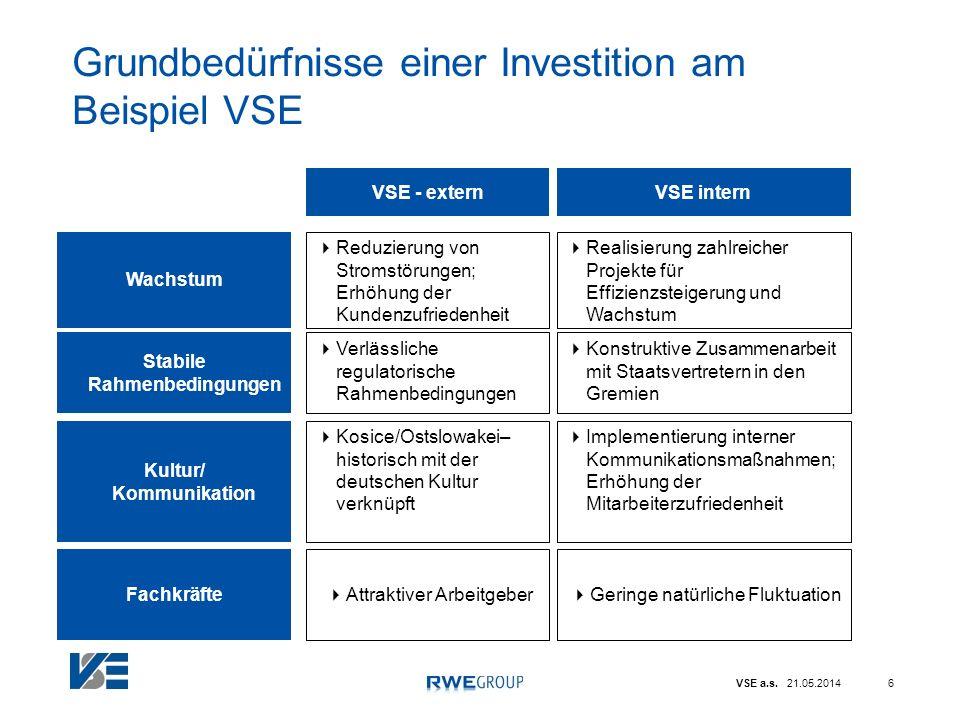 VSE a.s. 21.05.20146 Grundbedürfnisse einer Investition am Beispiel VSE VSE - extern Reduzierung von Stromstörungen; Erhöhung der Kundenzufriedenheit
