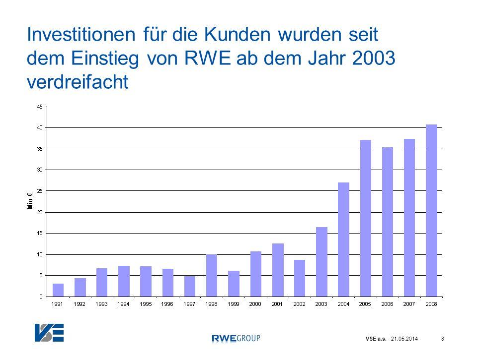 VSE a.s. 21.05.20148 Investitionen für die Kunden wurden seit dem Einstieg von RWE ab dem Jahr 2003 verdreifacht