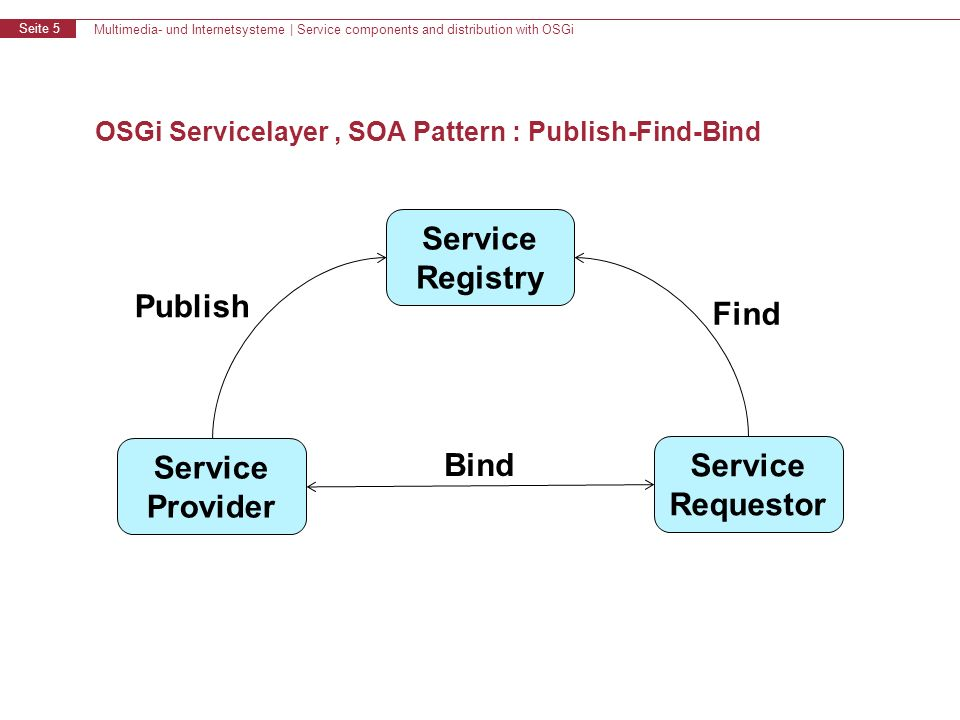 Multimedia- und Internetsysteme | Service components and distribution with OSGi Seite 5 OSGi Servicelayer, SOA Pattern : Publish-Find-Bind Service Reg