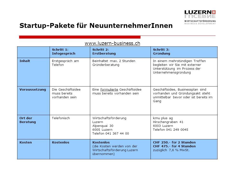Startup-Pakete für NeuunternehmerInnen Schritt 1: Infogespr ä ch Schritt 2: Erstberatung Schritt 3: Gr ü ndung InhaltErstgespr ä ch am Telefon Beinhal