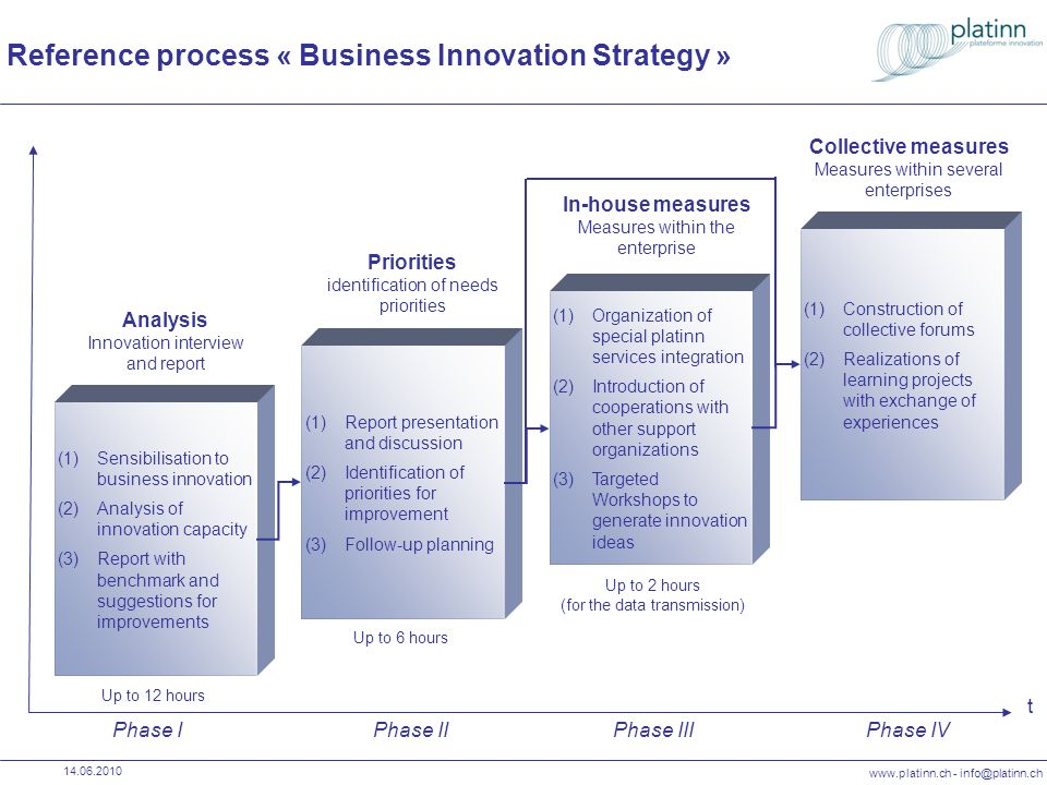 www.platinn.ch - info@platinn.ch 14.06.2010 Reference process « Business Innovation Strategy » Phase IPhase IIPhase IIIPhase IV Priorities identificat