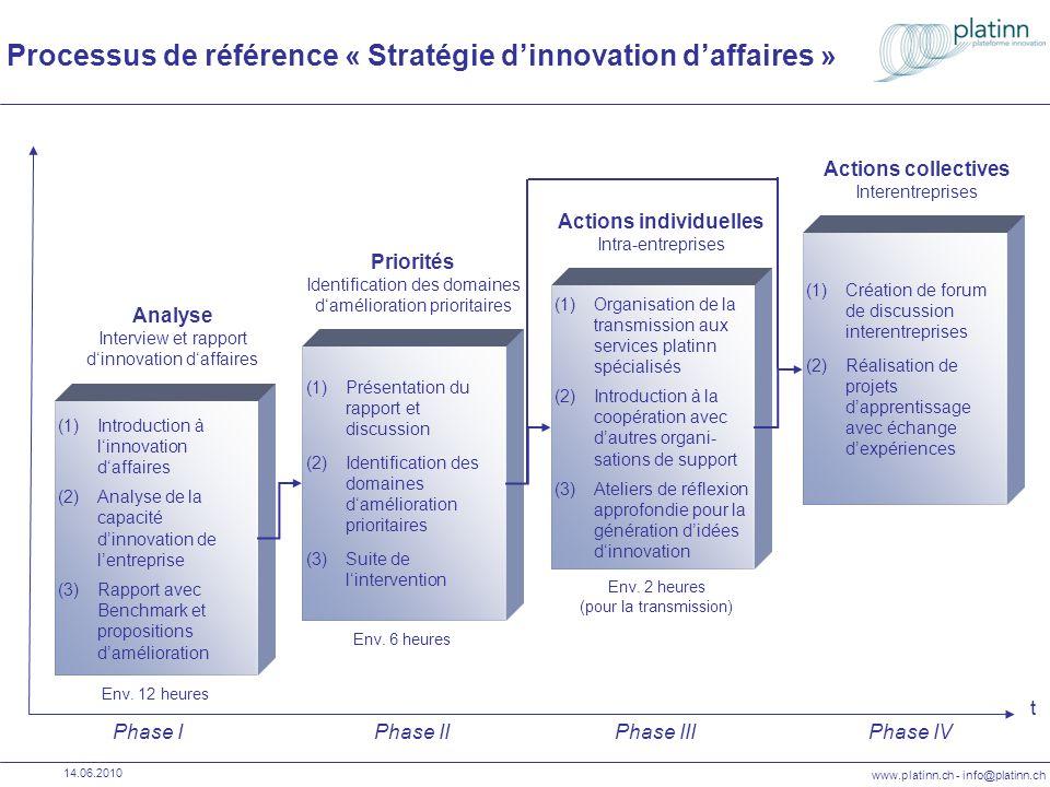 www.platinn.ch - info@platinn.ch 14.06.2010 Referenzprozess « Geschäfts-Innovationsstrategie » Phase IPhase IIPhase IIIPhase IV t (1)Sensibilisierung ganzheitliches Verständnis von Geschäftsinnovation (2)Analyse der Innovations- kapazität (3)Bericht mit Benchmark und Vorschlägen für Verbesserungen (1)Präsentation des Berichtes mit Diskussion (2)Festlegung von Verbesserungs- bereichen mit hoher Bedeutung (3)Planung Folgeschritte (1)Organisation der Einbindung spezialisierter Dienste seitens platinn (2)Einleitung von Kooperationen mit anderen Unterstützungs- Organisationen (3)Gezielte Workshops zur Generierung von Innovationsideen (1)Aufbau von kollektiven Diskussionsforen (2)Durchführen von Lernprojekten mit zwischenbe- trieblichem Erfahrungs- austausch Analyse Interview und Geschäfts- innovationsbericht Prioritäten Definition der prioritäten Verbesserungsbereiche In-house Massnahmen Massnahmen im Unternehmen Kollektivmassnahmen Zwischenbetriebliche Massnahmen ca.