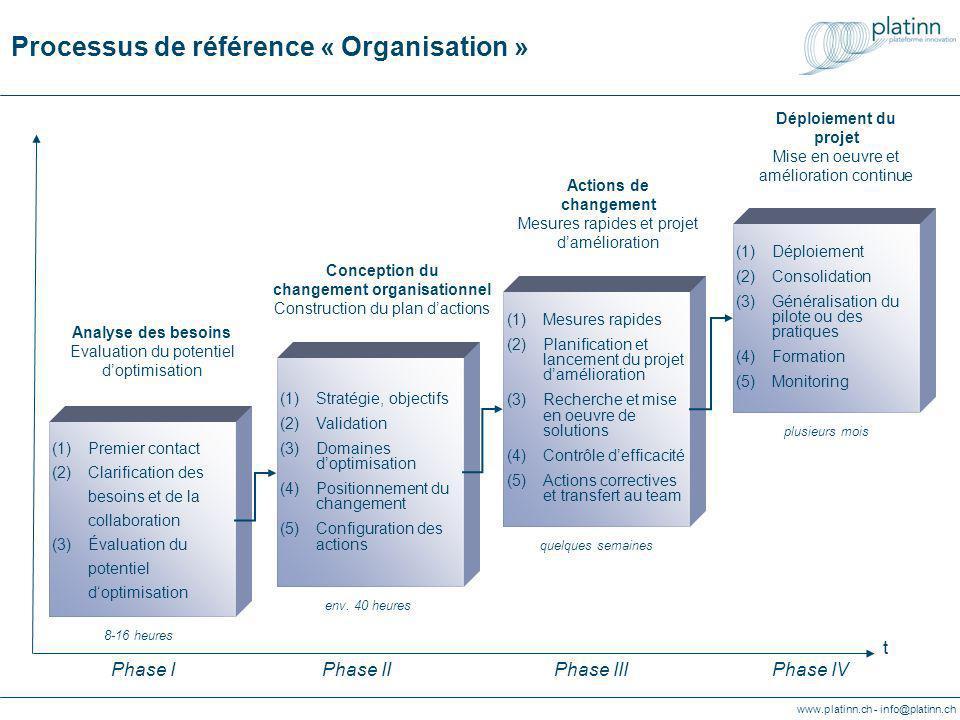 www.platinn.ch - info@platinn.ch (1)Stratégie, objectifs (2)Validation (3)Domaines doptimisation (4)Positionnement du changement (5)Configuration des actions (1)Mesures rapides (2)Planification et lancement du projet damélioration (3)Recherche et mise en oeuvre de solutions (4)Contrôle defficacité (5)Actions correctives et transfert au team (1)Déploiement (2)Consolidation (3)Généralisation du pilote ou des pratiques (4)Formation (5)Monitoring Conception du changement organisationnel Construction du plan dactions t Actions de changement Mesures rapides et projet damélioration Déploiement du projet Mise en oeuvre et amélioration continue Phase IPhase IIPhase IIIPhase IV (1)Premier contact (2)Clarification des besoins et de la collaboration (3)Évaluation du potentiel doptimisation Analyse des besoins Evaluation du potentiel doptimisation env.