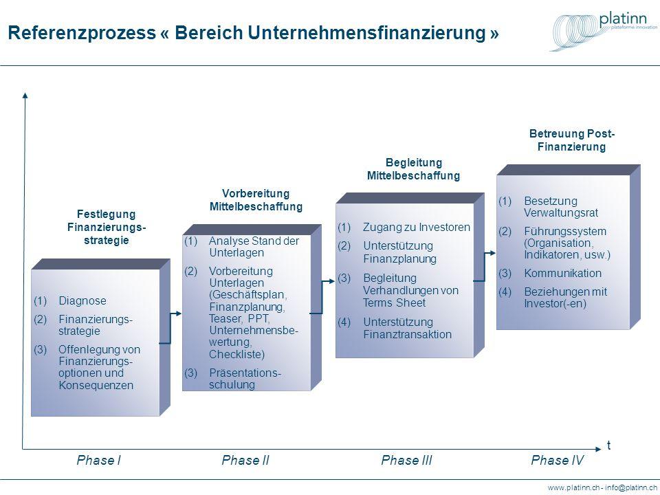 www.platinn.ch - info@platinn.ch Referenzprozess « Bereich Unternehmensfinanzierung » Begleitung Mittelbeschaffung (1)Analyse Stand der Unterlagen (2)Vorbereitung Unterlagen (Geschäftsplan, Finanzplanung, Teaser, PPT, Unternehmensbe- wertung, Checkliste) (3)Präsentations- schulung (1)Zugang zu Investoren (2)Unterstützung Finanzplanung (3)Begleitung Verhandlungen von Terms Sheet (4)Unterstützung Finanztransaktion (1)Diagnose (2)Finanzierungs- strategie (3)Offenlegung von Finanzierungs- optionen und Konsequenzen (1)Besetzung Verwaltungsrat (2)Führungssystem (Organisation, Indikatoren, usw.) (3)Kommunikation (4)Beziehungen mit Investor(-en) Betreuung Post- Finanzierung t Phase IPhase IIPhase IIIPhase IV Vorbereitung Mittelbeschaffung Festlegung Finanzierungs- strategie