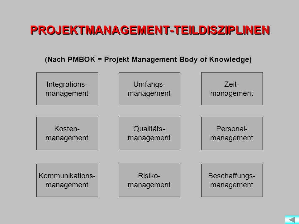 PROJEKTMANAGEMENT-TEILDISZIPLINEN Integrations- management Kosten- management Qualitäts- management Personal- management Umfangs- management Zeit- man
