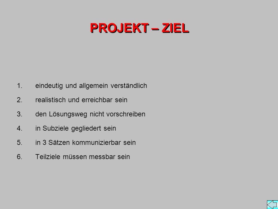 PROJEKT – ZIEL 1.eindeutig und allgemein verständlich 2.realistisch und erreichbar sein 3.den Lösungsweg nicht vorschreiben 4.in Subziele gegliedert sein 5.in 3 Sätzen kommunizierbar sein 6.Teilziele müssen messbar sein