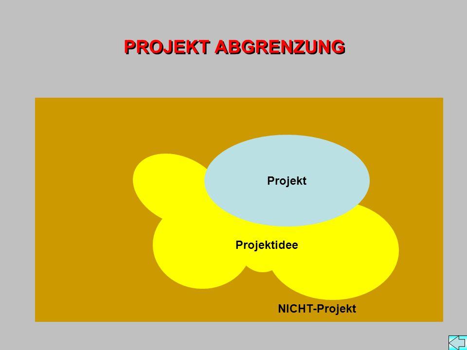 NICHT-Projekt PROJEKT ABGRENZUNG Projekt Projektidee