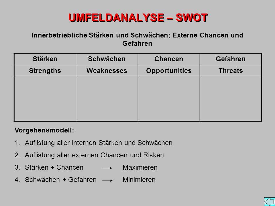 UMFELDANALYSE – SWOT StärkenSchwächenChancenGefahren StrengthsWeaknessesOpportunitiesThreats Vorgehensmodell: 1.Auflistung aller internen Stärken und Schwächen 2.Auflistung aller externen Chancen und Risken 3.Stärken + Chancen Maximieren 4.Schwächen + Gefahren Minimieren Innerbetriebliche Stärken und Schwächen; Externe Chancen und Gefahren
