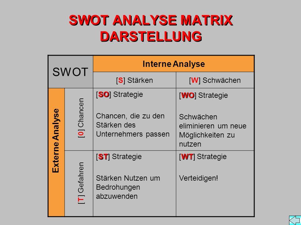 SWOT ANALYSE MATRIX DARSTELLUNG SWOT Interne Analyse [S] Stärken[W] Schwächen SO [SO] Strategie Chancen, die zu den Stärken des Unternehmers passen WO [WO] Strategie Schwächen eliminieren um neue Möglichkeiten zu nutzen ST [ST] Strategie Stärken Nutzen um Bedrohungen abzuwenden WT [WT] Strategie Verteidigen.