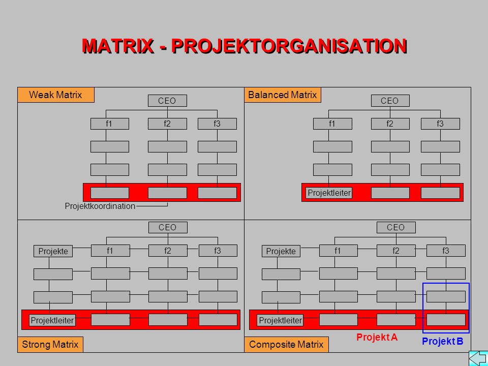 MATRIX - PROJEKTORGANISATION Weak Matrix Strong Matrix Balanced Matrix Composite Matrix Projektkoordination CEO f2f3f1 CEO f2f3f1 Projektleiter Projek