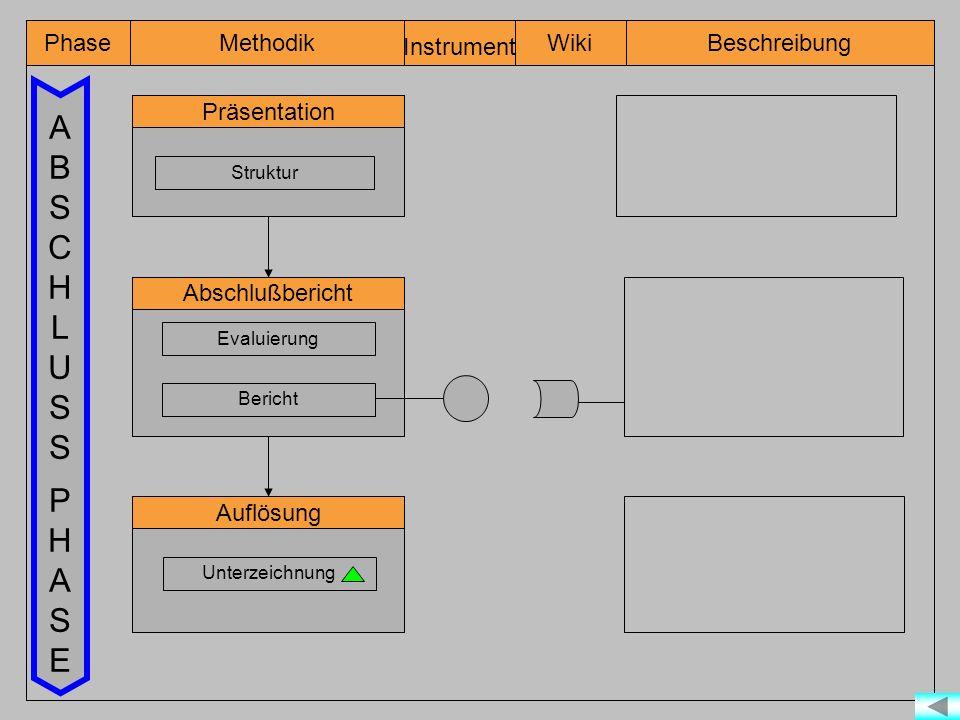 Phase Instrument WikiMethodikBeschreibung ABSCHLUSS PHASEABSCHLUSS PHASE Präsentation Struktur Abschlußbericht Bericht Evaluierung Auflösung Unterzeichnung