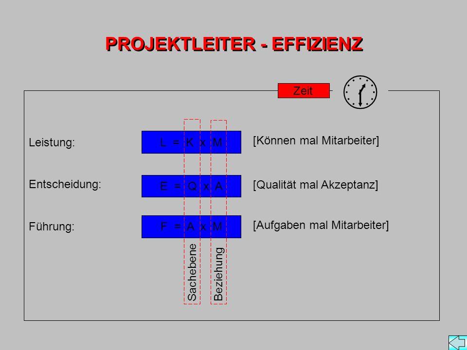 PROJEKTLEITER - EFFIZIENZ Leistung: Entscheidung: Führung: L = K x M E = Q x A F = A x M [Können mal Mitarbeiter] [Qualität mal Akzeptanz] [Aufgaben mal Mitarbeiter] Zeit SachebeneBeziehung