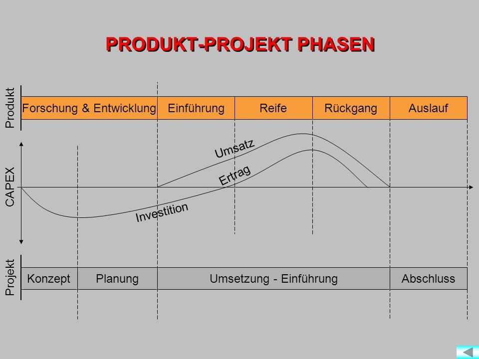 PRODUKT-PROJEKT PHASEN Forschung & EntwicklungEinführungReifeRückgangAuslauf KonzeptPlanungUmsetzung - EinführungAbschluss Produkt CAPEX Projekt Investition Ertrag Umsatz